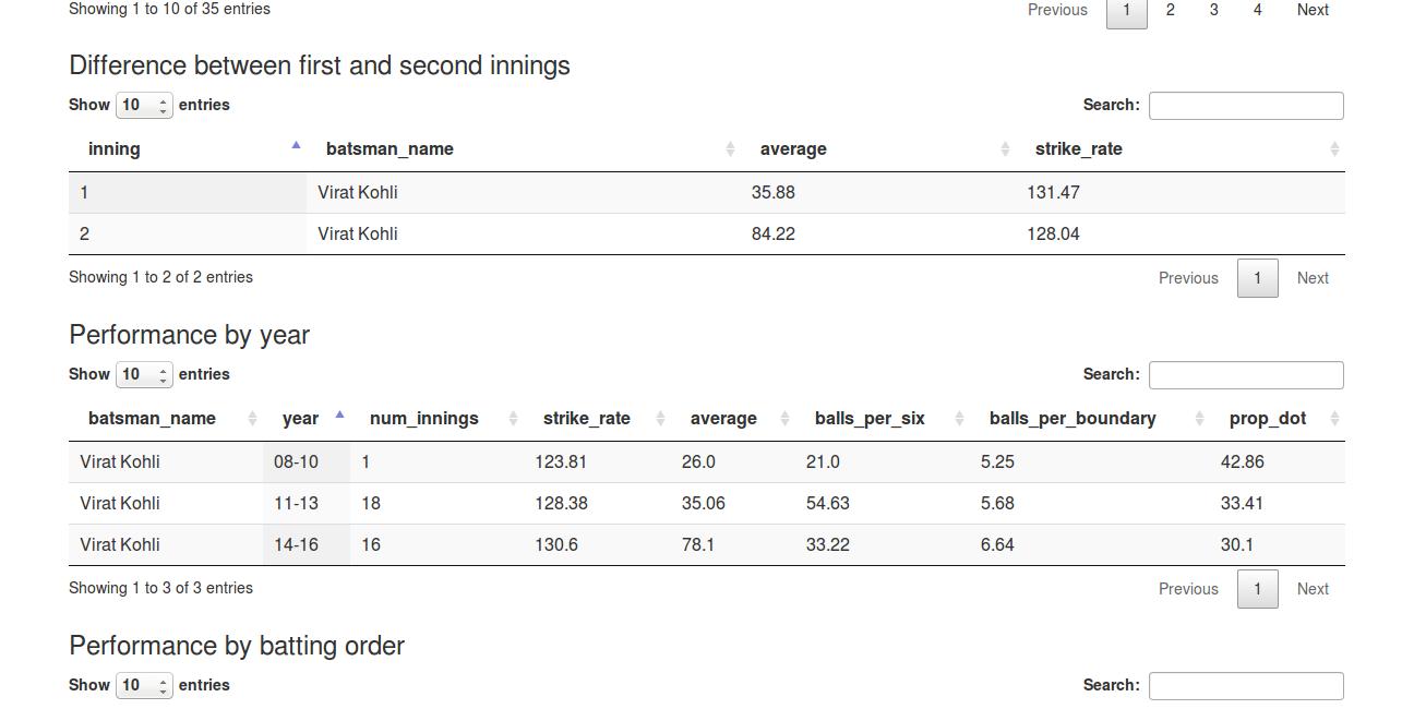 Cricket Analytics